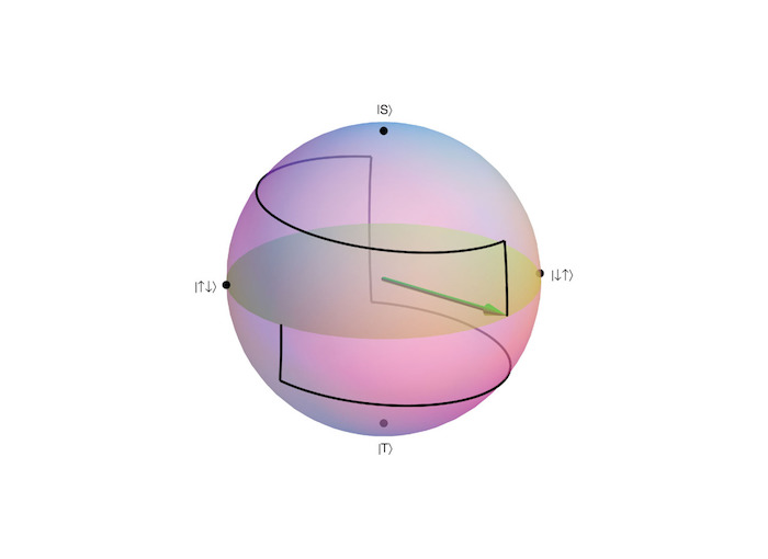 Bloch Sphere depicting the manipulation of a qubit (Xin Wang)